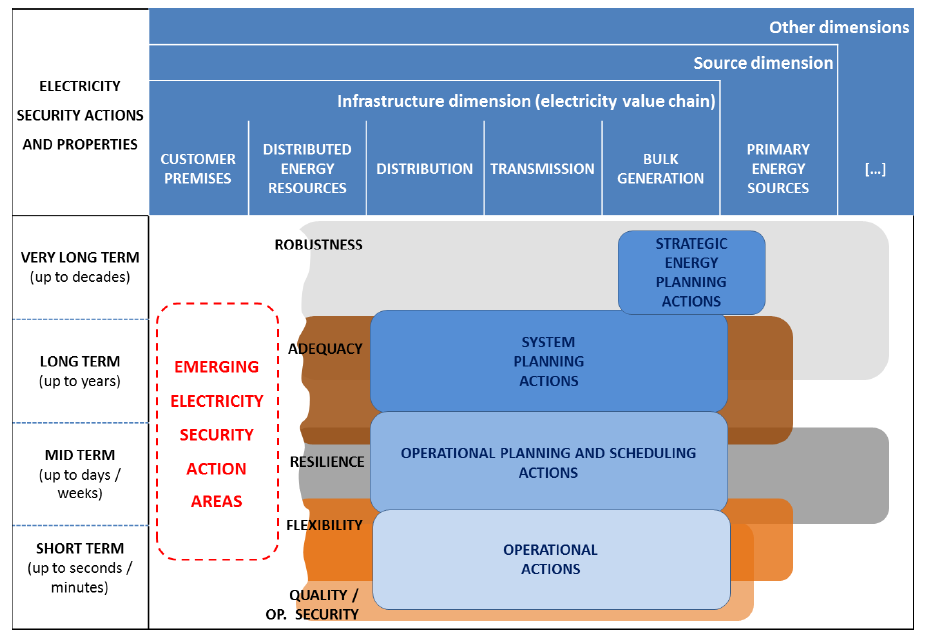Electricity Security In The Eu Features And Prospects