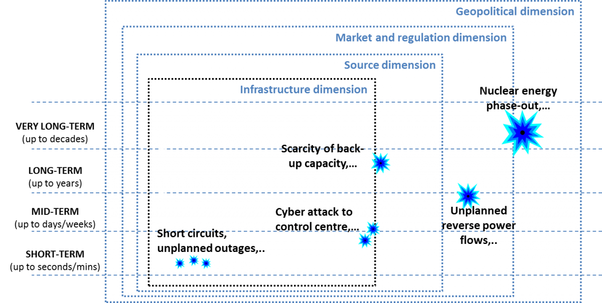 Electricity security in the EU: features and prospects | JRC