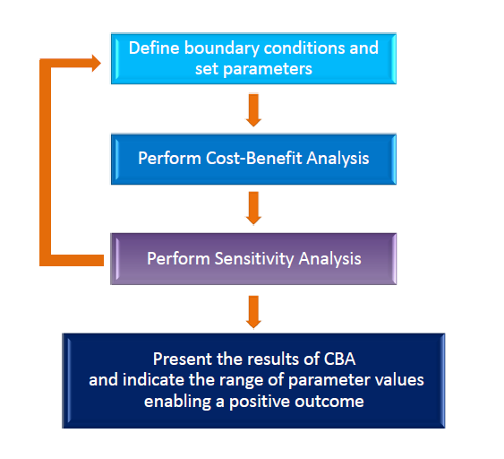 sap implementation cost benefit analysis Find out how to implement an erp system without enterprise software and  analyze the costs and benefits learn what steps should be on your erp.